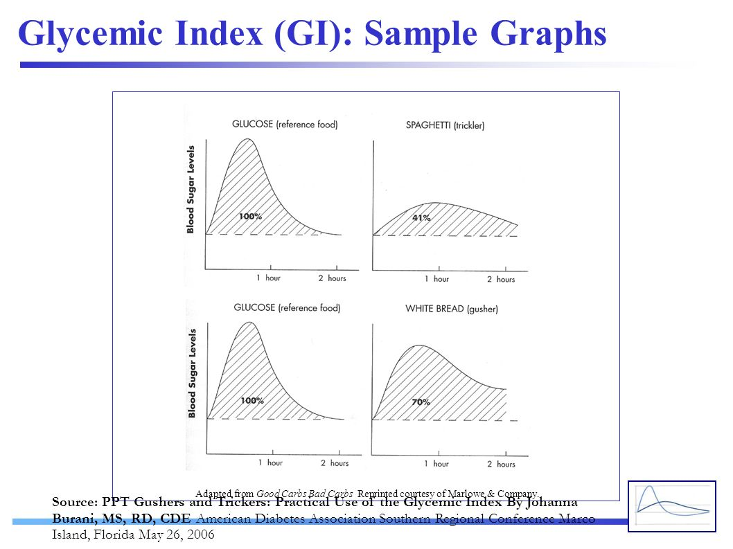 Glycemic Index (GI): Sample Graphs Adapted from Good Carbs Bad Carbs Reprinted courtesy of Marlowe & Company. Source: PPT Gushers and Trickers: Practi