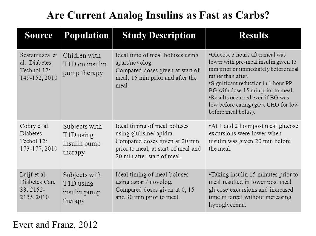 Are Current Analog Insulins as Fast as Carbs? SourcePopulationStudy DescriptionResults Scaramuzza et al. Diabetes Technol 12: 149-152, 2010 Chidren wi