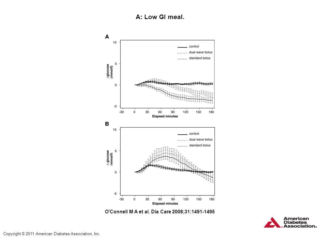 A: Low GI meal. O'Connell M A et al. Dia Care 2008;31:1491-1495 Copyright © 2011 American Diabetes Association, Inc.