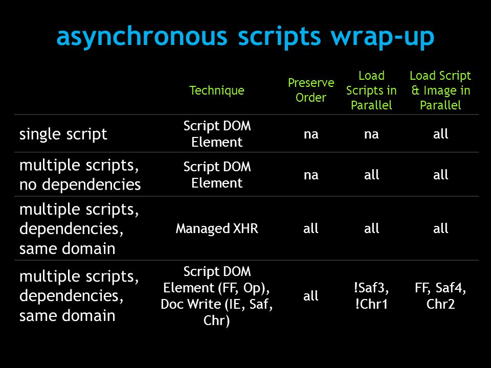 asynchronous scripts wrap-up Technique Preserve Order Load Scripts in Parallel Load Script & Image in Parallel single script Script DOM Element na all multiple scripts, no dependencies Script DOM Element naall multiple scripts, dependencies, same domain Managed XHRall multiple scripts, dependencies, same domain Script DOM Element (FF, Op), Doc Write (IE, Saf, Chr) all !Saf3, !Chr1 FF, Saf4, Chr2