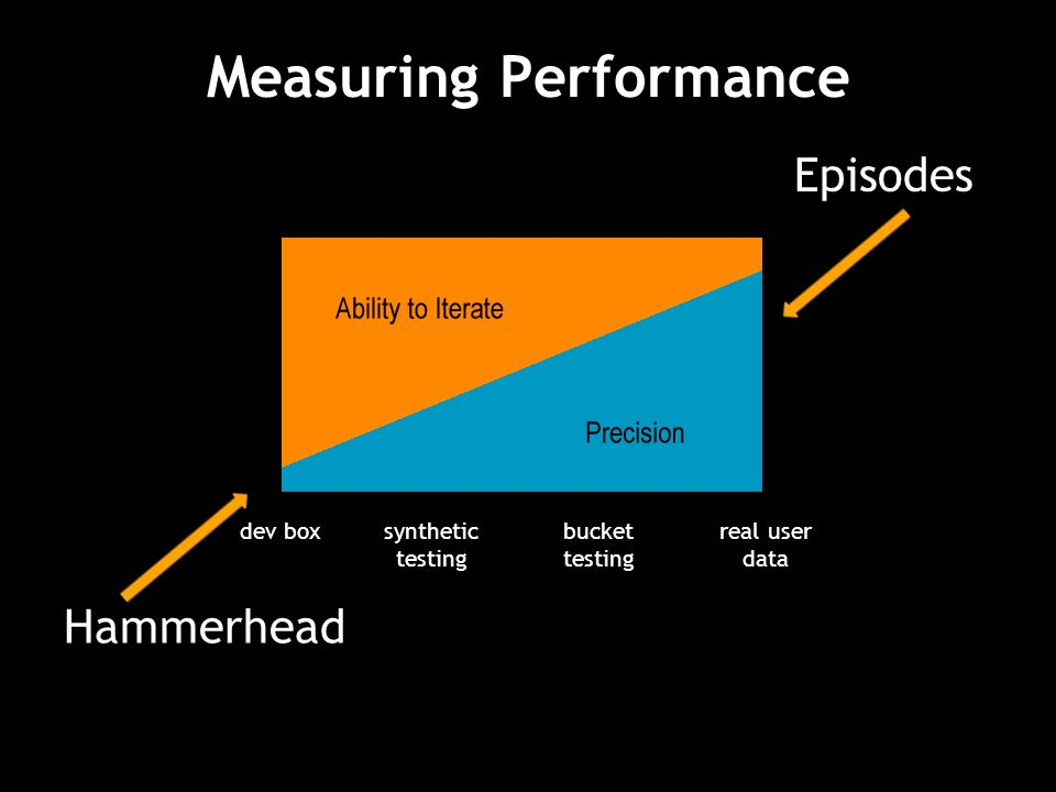 Measuring Performance Episodes dev boxsynthetic testing bucket testing real user data Hammerhead
