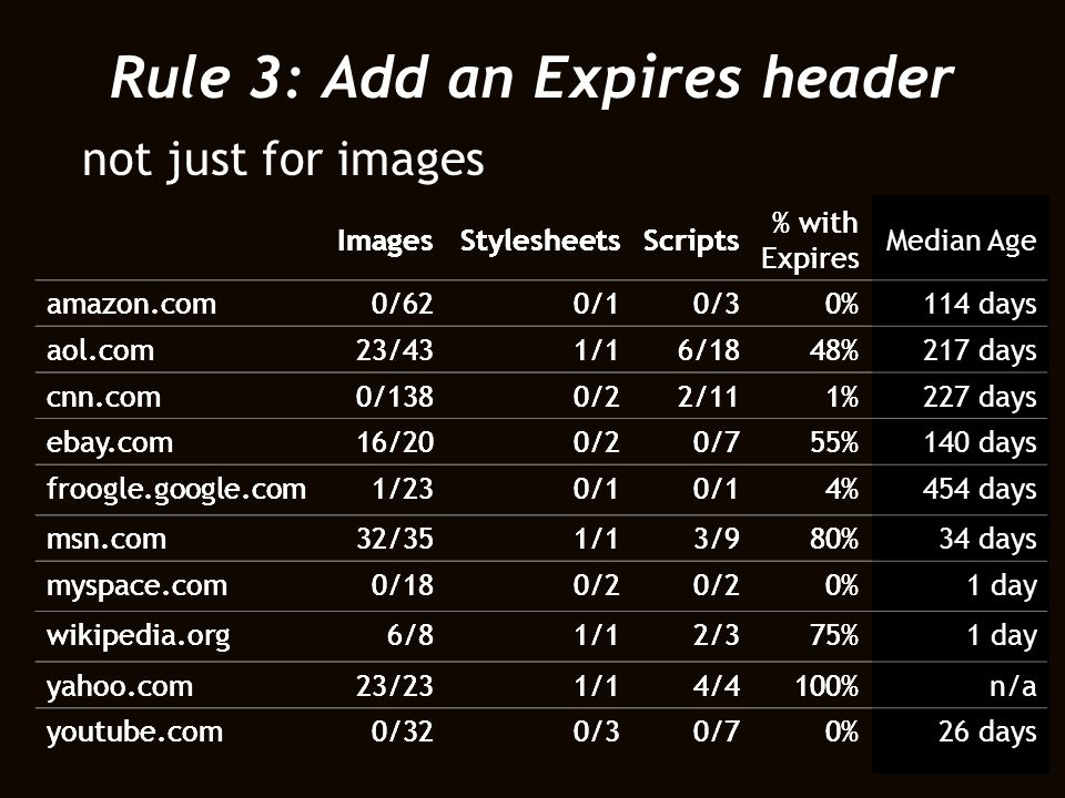 Rule 3: Add an Expires header not just for images ImagesStylesheetsScripts % with Expires Median Age amazon.com0/620/10/30%114 days aol.com23/431/16/1