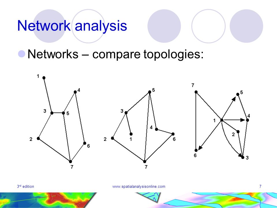 3 rd editionwww.spatialanalysisonline.com7 Network analysis Networks – compare topologies: