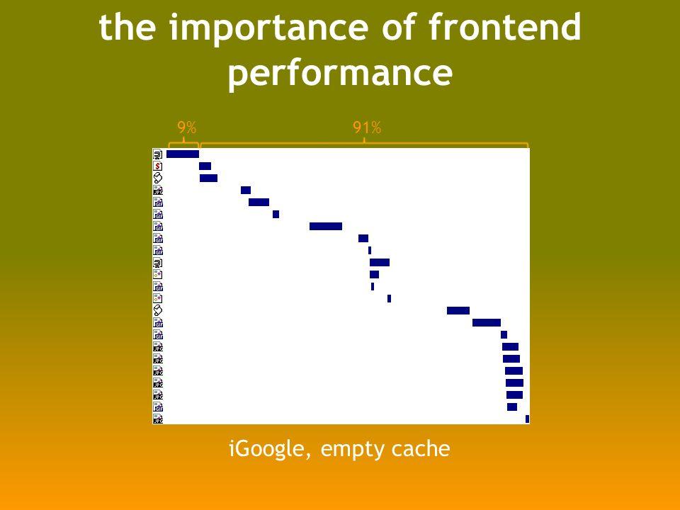 Script DOM Element var se = document.createElement( script ); se.src = http://anydomain.com/A.js ; document.getElementsByTagName( head ) [0].appendChild(se); script and main page domains can differ no need to refactor JavaScript http://stevesouders.com/cuzillion/?ex=10010