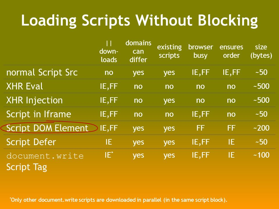 Loading Scripts Without Blocking || down- loads domains can differ existing scripts browser busy ensures order size (bytes) normal Script Src noyes IE,FF ~50 XHR Eval IE,FFno ~500 XHR Injection IE,FFnoyesno ~500 Script in Iframe IE,FFno IE,FFno~50 Script DOM Element IE,FFyes FF ~200 Script Defer IEyes IE,FFIE~50 document.write Script Tag IE * yes IE,FFIE~100 * Only other document.write scripts are downloaded in parallel (in the same script block).