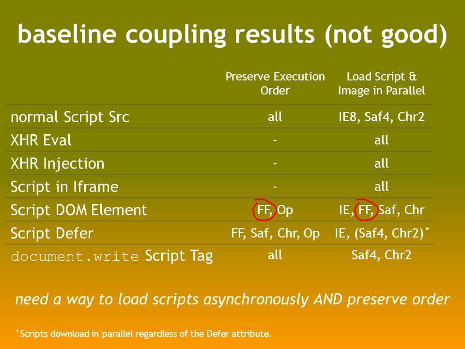 baseline coupling results (not good) Preserve Execution Order Load Script & Image in Parallel normal Script Src allIE8, Saf4, Chr2 XHR Eval -all XHR Injection -all Script in Iframe -all Script DOM Element FF, OpIE, FF, Saf, Chr Script Defer FF, Saf, Chr, OpIE, (Saf4, Chr2) * document.write Script Tag allSaf4, Chr2 * Scripts download in parallel regardless of the Defer attribute.