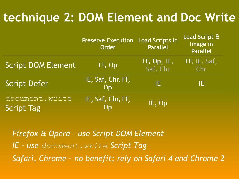 technique 2: DOM Element and Doc Write Preserve Execution Order Load Scripts in Parallel Load Script & Image in Parallel Script DOM Element FF, Op FF, Op, IE, Saf, Chr FF, IE, Saf, Chr Script Defer IE, Saf, Chr, FF, Op IE document.write Script Tag IE, Saf, Chr, FF, Op IE, Op Firefox & Opera – use Script DOM Element IE – use document.write Script Tag Safari, Chrome – no benefit; rely on Safari 4 and Chrome 2