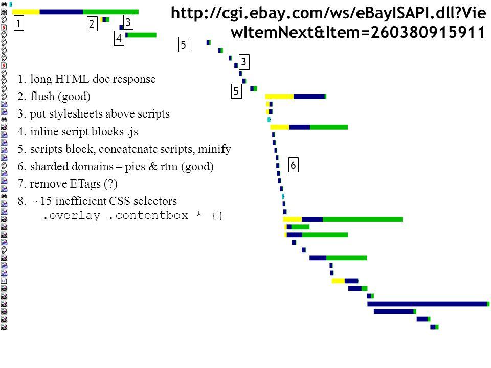 http://cgi.ebay.com/ws/eBayISAPI.dll Vie wItemNext&Item=260380915911 1.long HTML doc response 2.flush (good) 3.put stylesheets above scripts 4.inline script blocks.js 5.scripts block, concatenate scripts, minify 6.sharded domains – pics & rtm (good) 7.remove ETags ( ) 8.