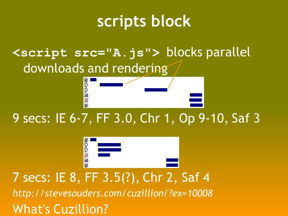 scripts block blocks parallel downloads and rendering 7 secs: IE 8, FF 3.5(?), Chr 2, Saf 4 http://stevesouders.com/cuzillion/?ex=10008 What s Cuzillion.