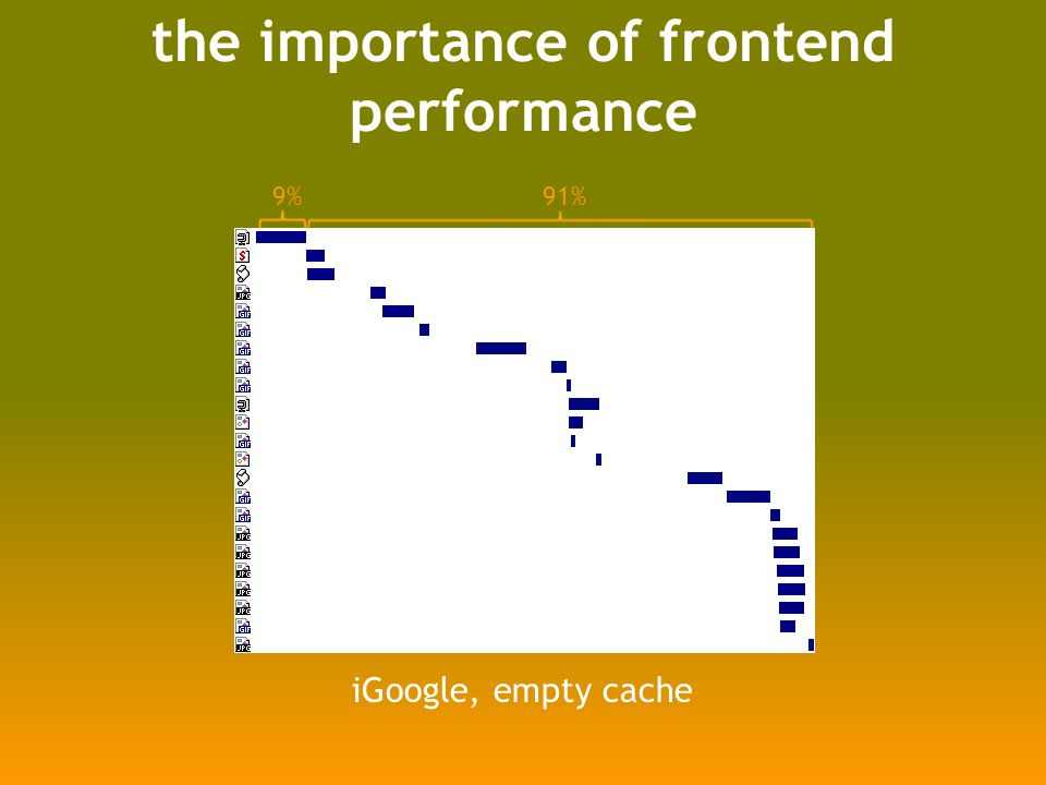 time spent on the frontend Empty CachePrimed Cache www.aol.com97% www.ebay.com95%81% www.facebook.com95%81% www.google.com/search47%0% search.live.com/results67%0% www.msn.com98%94% www.myspace.com98% en.wikipedia.org/wiki94%91% www.yahoo.com97%96% www.youtube.com98%97% April 2008