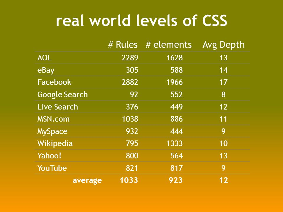 real world levels of CSS # Rules# elements Avg Depth AOL2289162813 eBay30558814 Facebook2882196617 Google Search925528 Live Search37644912 MSN.com103888611 MySpace9324449 Wikipedia795133310 Yahoo!80056413 YouTube8218179 average103392312