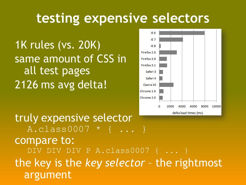 testing expensive selectors 1K rules (vs.