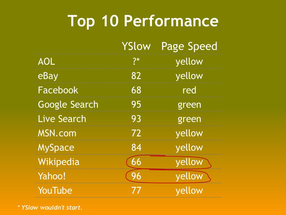 Top 10 Performance YSlow Page Speed AOL?*yellow eBay82yellow Facebook68red Google Search95green Live Search93green MSN.com72yellow MySpace84yellow Wikipedia66yellow Yahoo!96yellow YouTube77yellow * YSlow wouldn t start.