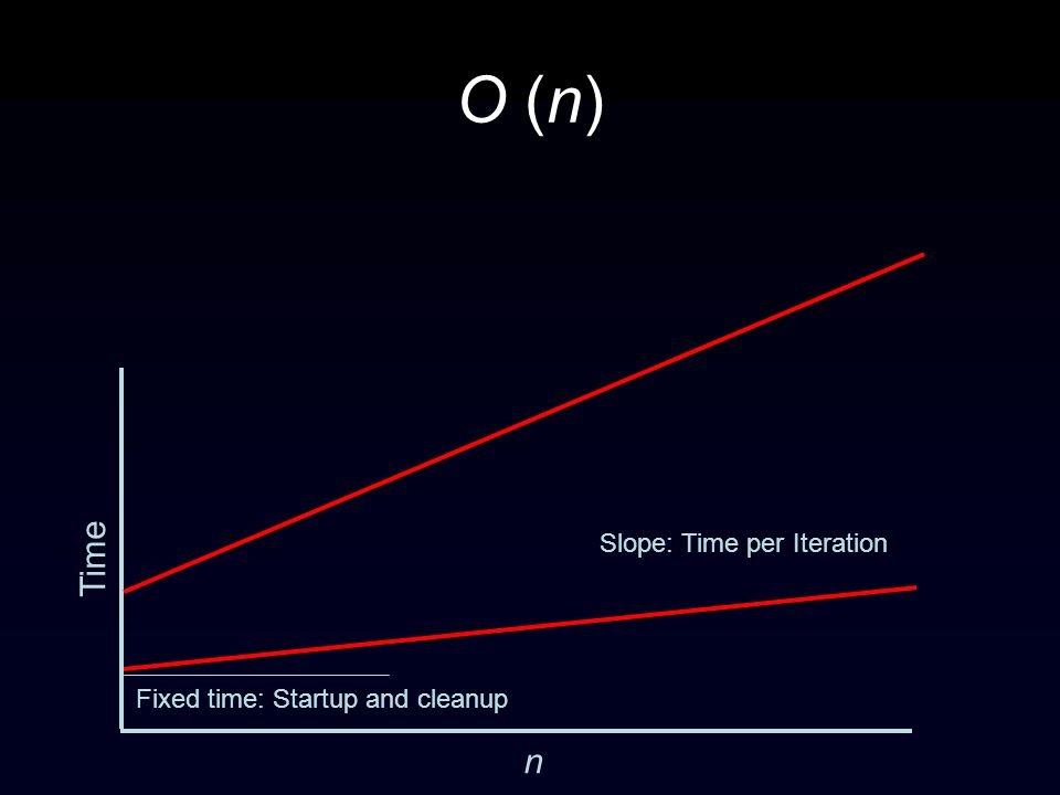 O (n) Time n Slope: Time per Iteration Fixed time: Startup and cleanup