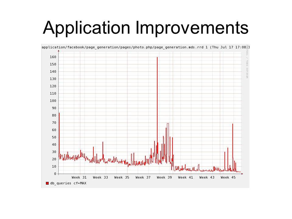 Application Improvements