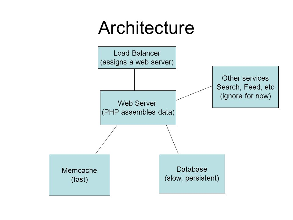 Architecture Load Balancer (assigns a web server) Web Server (PHP assembles data) Memcache (fast) Database (slow, persistent) Other services Search, Feed, etc (ignore for now)