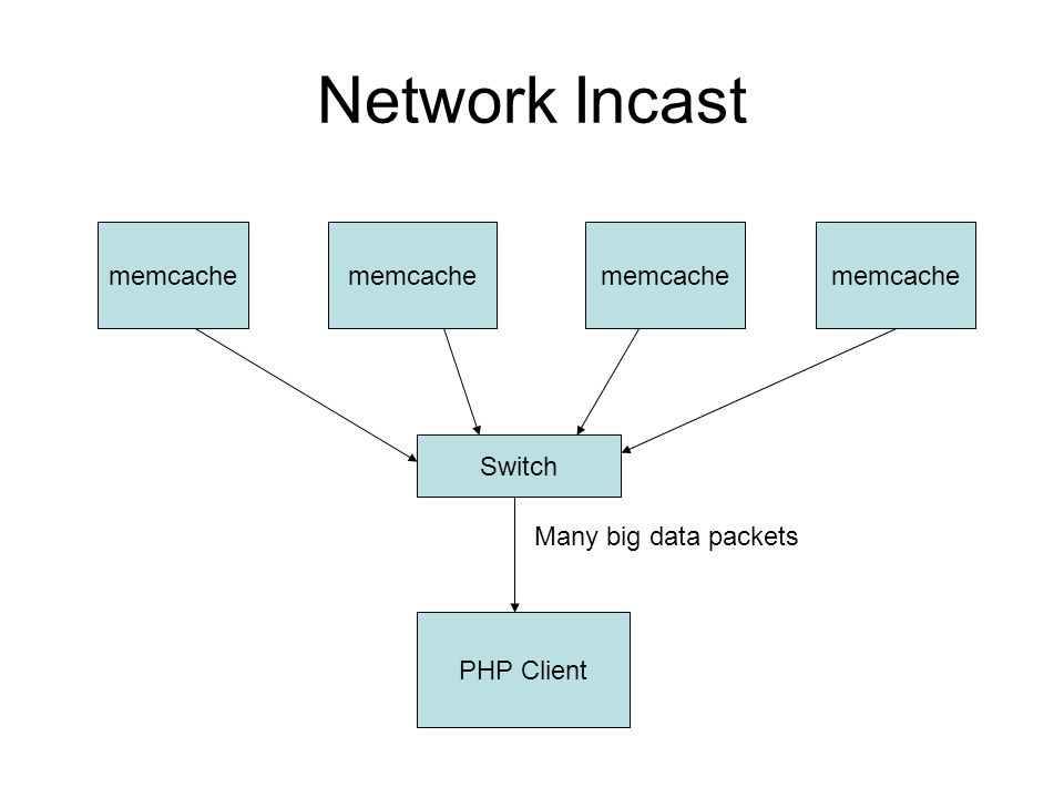 Network Incast PHP Client Switch memcache Many big data packets