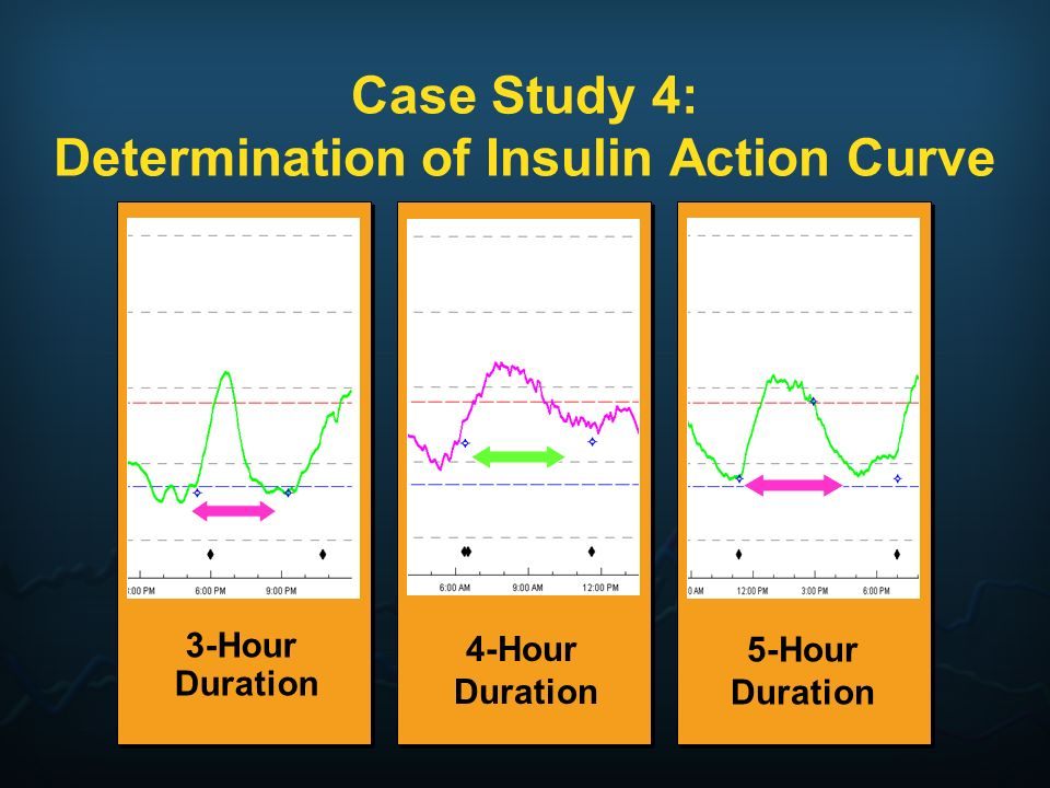 Case Study 4: Determination of Insulin Action Curve 3-Hour Duration 5-Hour Duration 4-Hour Duration