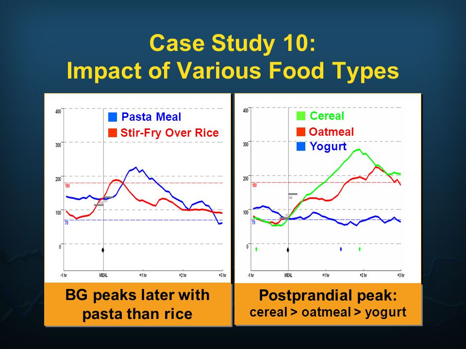 Case Study 10: Impact of Various Food Types BG peaks later with pasta than rice Postprandial peak: cereal > oatmeal > yogurt Pasta Meal Stir-Fry Over