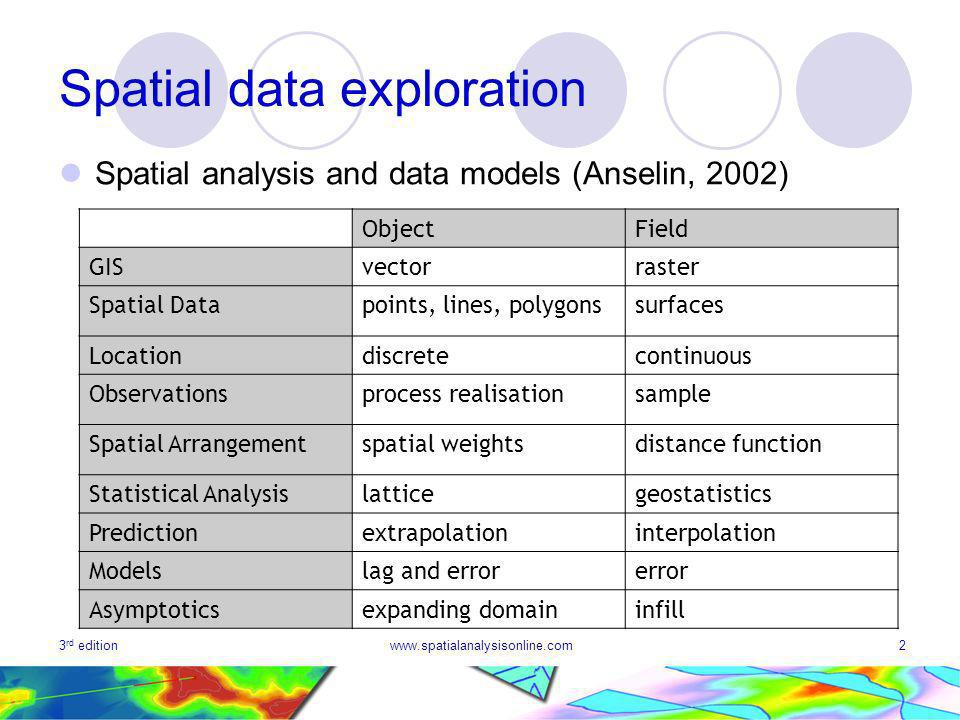 3 rd editionwww.spatialanalysisonline.com2 Spatial data exploration Spatial analysis and data models (Anselin, 2002) ObjectField GISvectorraster Spatial Datapoints, lines, polygonssurfaces Locationdiscretecontinuous Observationsprocess realisationsample Spatial Arrangementspatial weightsdistance function Statistical Analysislatticegeostatistics Predictionextrapolationinterpolation Modelslag and errorerror Asymptoticsexpanding domaininfill