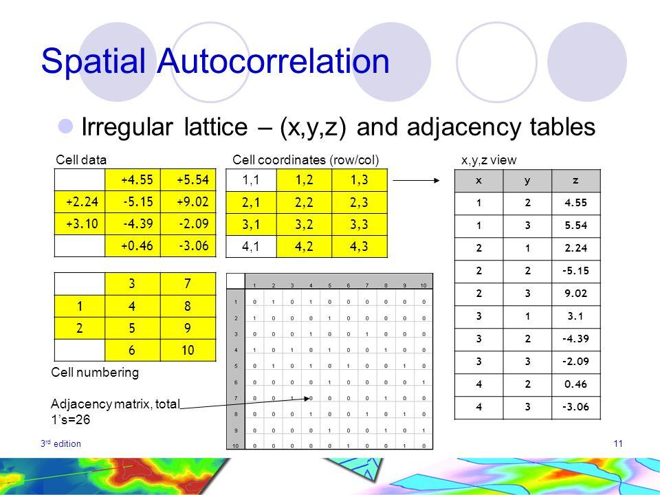 3 rd editionwww.spatialanalysisonline.com11 Spatial Autocorrelation Irregular lattice – (x,y,z) and adjacency tables +4.55+5.54 +2.24-5.15+9.02 +3.10-