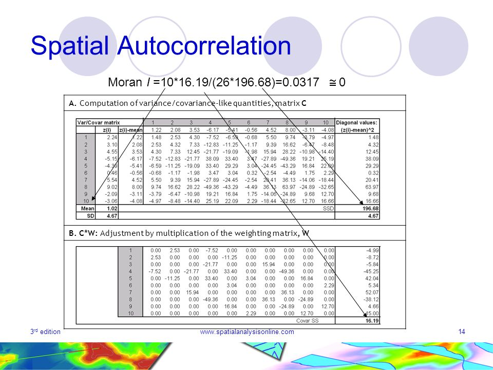 3 rd editionwww.spatialanalysisonline.com14 Spatial Autocorrelation A. Computation of variance/covariance-like quantities, matrix C B. C*W: Adjustment