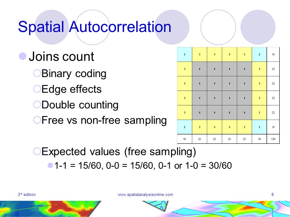 3 rd editionwww.spatialanalysisonline.com8 Spatial Autocorrelation Joins count Binary coding Edge effects Double counting Free vs non-free sampling Ex