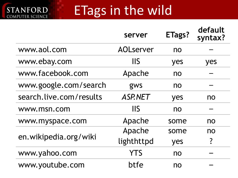 ETags in the wild serverETags? default syntax? www.aol.comAOLserverno – www.ebay.comIISyes www.facebook.comApacheno – www.google.com/searchgwsno – sea