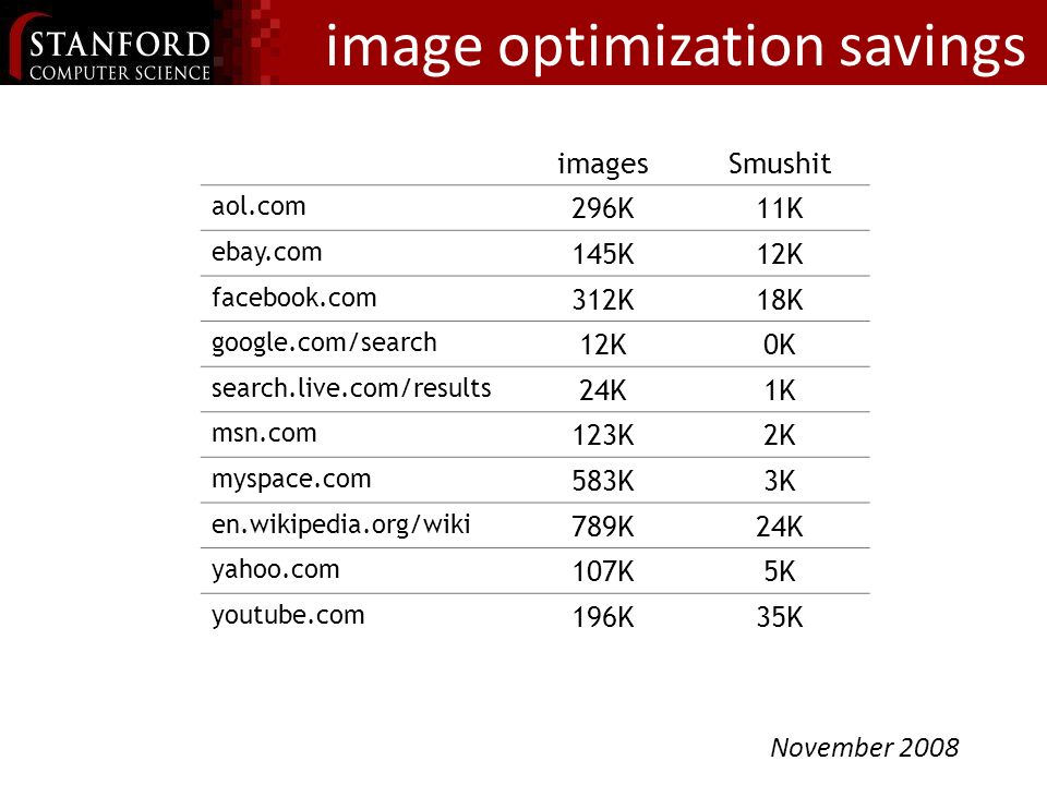 image optimization savings imagesSmushit aol.com 296K11K ebay.com 145K12K facebook.com 312K18K google.com/search 12K0K search.live.com/results 24K1K msn.com 123K2K myspace.com 583K3K en.wikipedia.org/wiki 789K24K yahoo.com 107K5K youtube.com 196K35K March 2007 November 2008