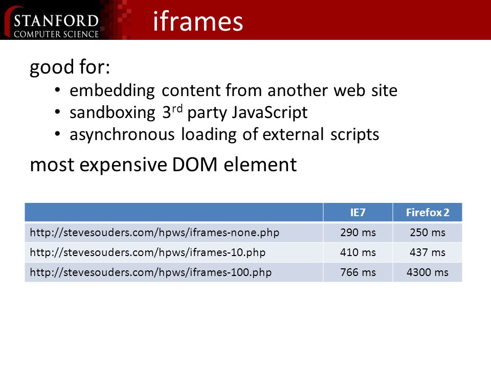 iframes block parent s onload blocked until iframe finishes http://stevesouders.com/tests/iframes1.php instead, set SRC dynamically: http://stevesouders.com/tests/iframes2.php function setIframeSrc() { var iframe1 = document.getElementById( iframe1 ); iframe1.src = iframe-normal.php ; } setTimeout( setIframeSrc() , 1); something better than about:blank ?
