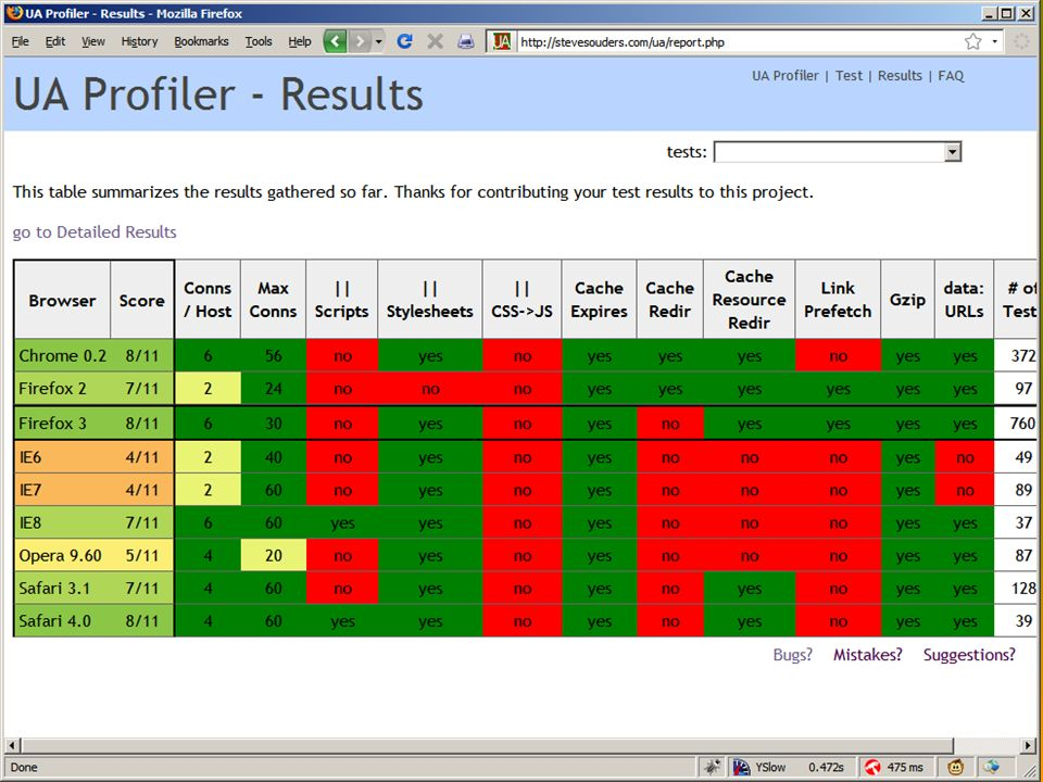 Announcement 1: UA Profiler tracks browser performance traits http://stevesouders.com/ua/ go to the test page your browser automatically walks through the tests (requires JS) results recorded and shared publicly currently ~3K tests, ~2K unique testers, ~120 browsers help out by running the test!