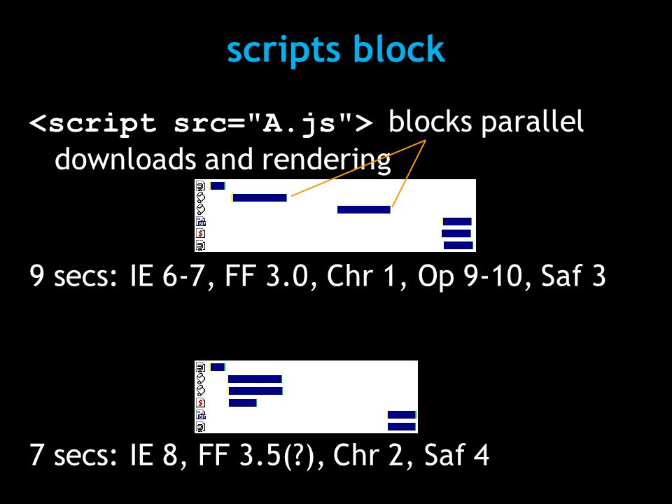 scripts block blocks parallel downloads and rendering 7 secs: IE 8, FF 3.5(?), Chr 2, Saf 4 9 secs: IE 6-7, FF 3.0, Chr 1, Op 9-10, Saf 3