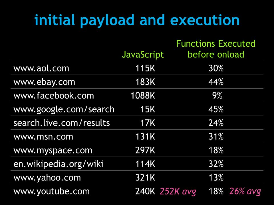 JavaScript Functions Executed before onload www.aol.com115K30% www.ebay.com183K44% www.facebook.com1088K 9% www.google.com/search15K45% search.live.com/results17K24% www.msn.com131K31% www.myspace.com297K18% en.wikipedia.org/wiki114K32% www.yahoo.com321K13% www.youtube.com240K18% 26% avg 252K avg initial payload and execution