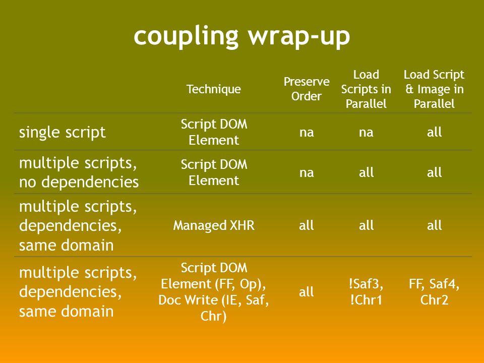 coupling wrap-up Technique Preserve Order Load Scripts in Parallel Load Script & Image in Parallel single script Script DOM Element na all multiple scripts, no dependencies Script DOM Element naall multiple scripts, dependencies, same domain Managed XHRall multiple scripts, dependencies, same domain Script DOM Element (FF, Op), Doc Write (IE, Saf, Chr) all !Saf3, !Chr1 FF, Saf4, Chr2