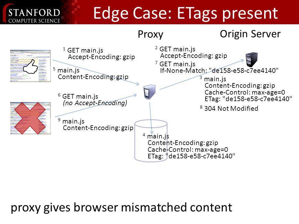Edge Case: ETags present Proxy Origin Server 6 GET main.js (no Accept-Encoding) 2 GET main.js Accept-Encoding: gzip 3 main.js Content-Encoding: gzip C