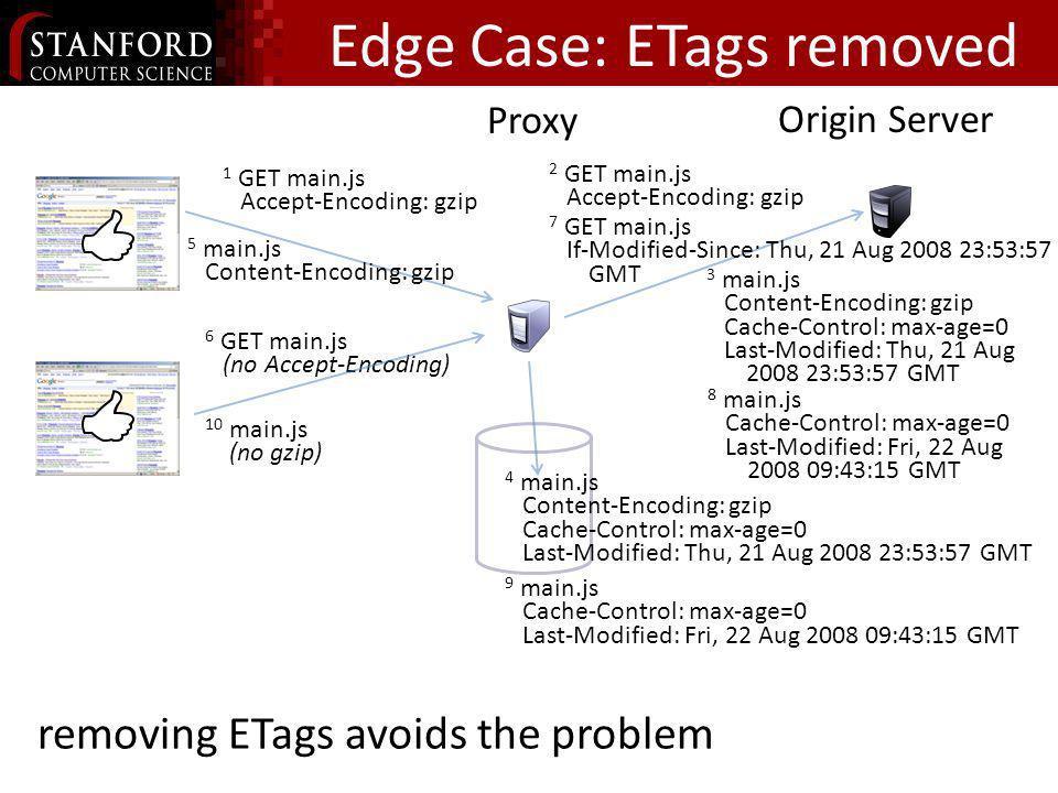 Edge Case: ETags removed Proxy Origin Server 6 GET main.js (no Accept-Encoding) 2 GET main.js Accept-Encoding: gzip 3 main.js Content-Encoding: gzip C