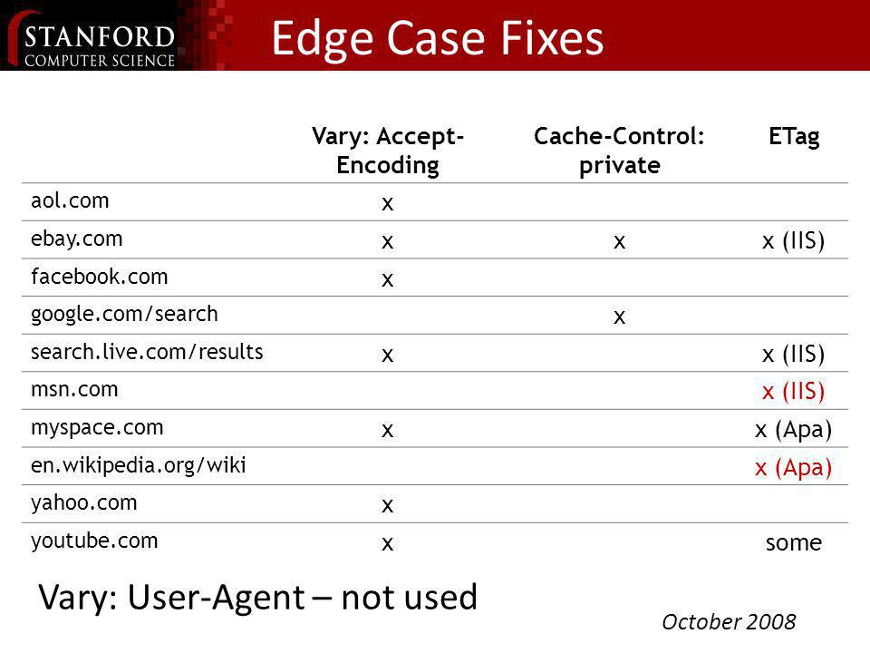 Edge Case Fixes Vary: Accept- Encoding Cache-Control: private ETag aol.com x ebay.com xxx (IIS) facebook.com x google.com/search x search.live.com/res