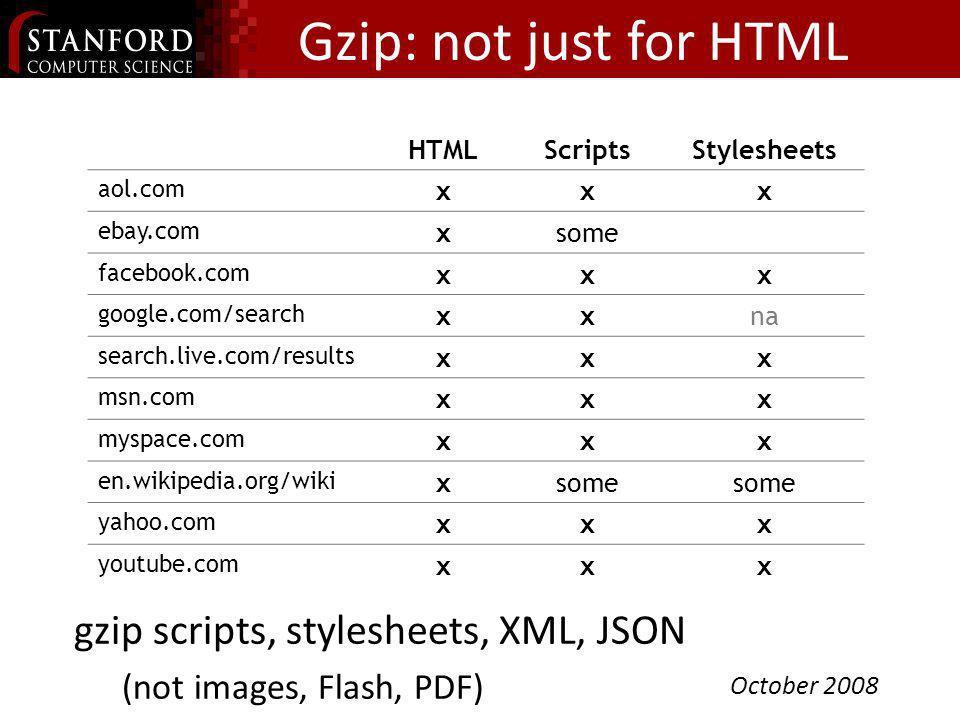 HTMLScriptsStylesheets amazon.com x aol.com xsome cnn.com ebay.com x froogle.google.com xxx msn.com xdeflate myspace.com xxx wikipedia.org xxx yahoo.c