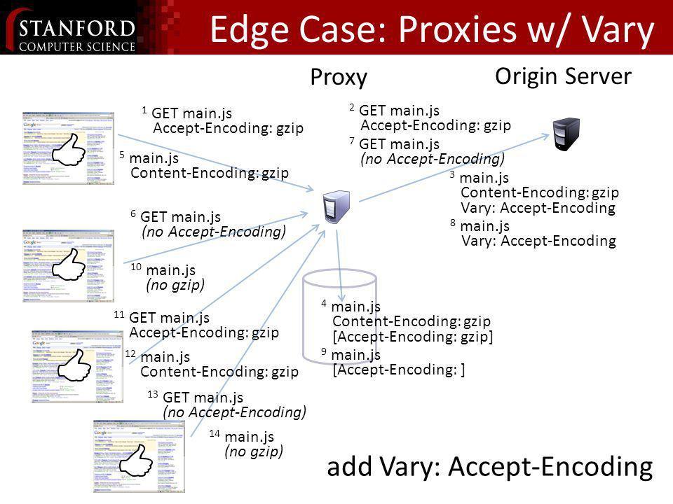 Edge Case: Proxies w/ Vary Proxy Origin Server 6 GET main.js (no Accept-Encoding) 2 GET main.js Accept-Encoding: gzip 3 main.js Content-Encoding: gzip