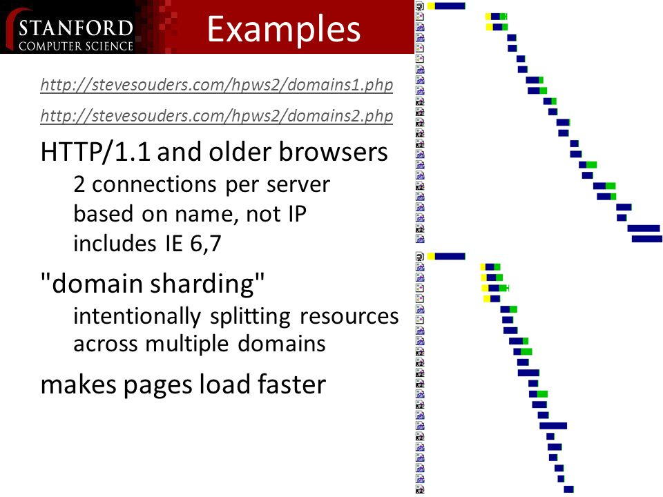 Examples http://stevesouders.com/hpws2/domains1.php http://stevesouders.com/hpws2/domains2.php HTTP/1.1 and older browsers 2 connections per server based on name, not IP includes IE 6,7 domain sharding intentionally splitting resources across multiple domains makes pages load faster