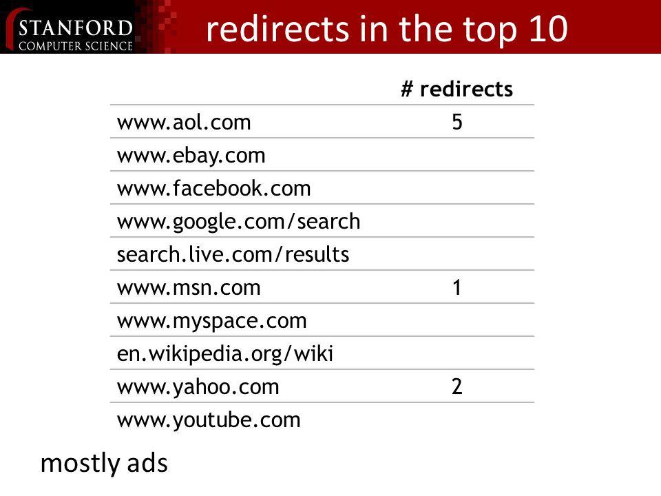 redirects in the top 10 mostly ads # redirects www.aol.com5 www.ebay.com www.facebook.com www.google.com/search search.live.com/results www.msn.com1 www.myspace.com en.wikipedia.org/wiki www.yahoo.com2 www.youtube.com