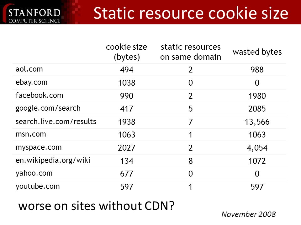 Static resource cookie size cookie size (bytes) static resources on same domain wasted bytes aol.com 4942988 ebay.com 103800 facebook.com 99021980 google.com/search 41752085 search.live.com/results 1938713,566 msn.com 10631 myspace.com 202724,054 en.wikipedia.org/wiki 13481072 yahoo.com 67700 youtube.com 5971 November 2008 worse on sites without CDN