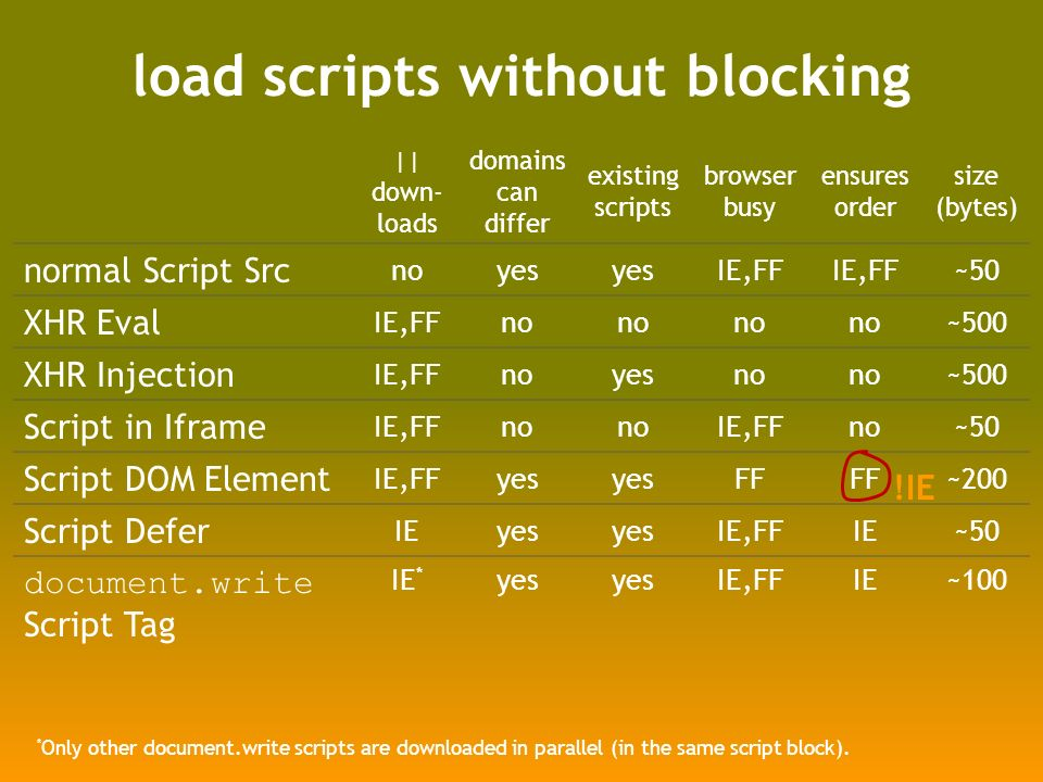 load scripts without blocking || down- loads domains can differ existing scripts browser busy ensures order size (bytes) normal Script Src noyes IE,FF ~50 XHR Eval IE,FFno ~500 XHR Injection IE,FFnoyesno ~500 Script in Iframe IE,FFno IE,FFno~50 Script DOM Element IE,FFyes FF ~200 Script Defer IEyes IE,FFIE~50 document.write Script Tag IE * yes IE,FFIE~100 * Only other document.write scripts are downloaded in parallel (in the same script block).