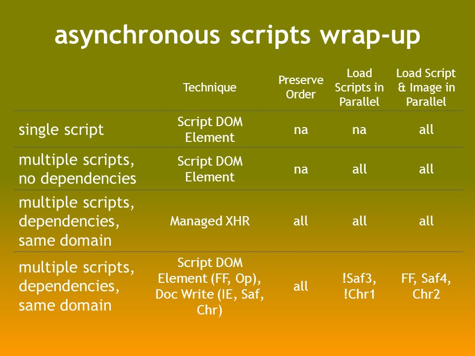 asynchronous scripts wrap-up Technique Preserve Order Load Scripts in Parallel Load Script & Image in Parallel single script Script DOM Element na all