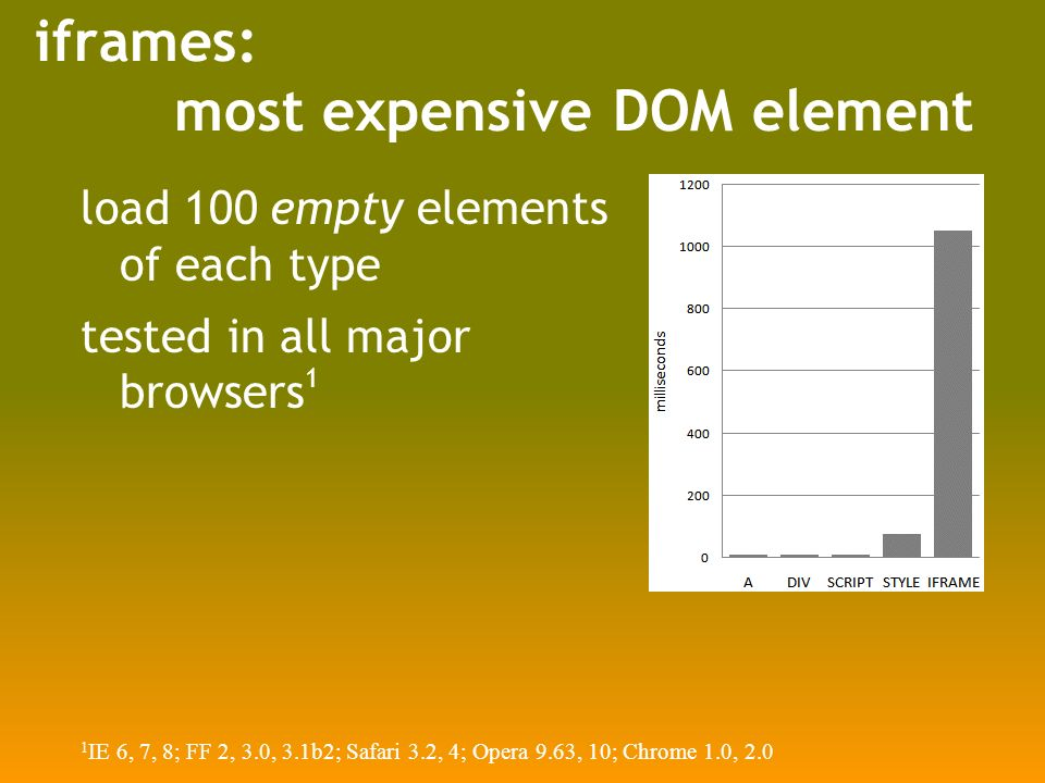 iframes: most expensive DOM element load 100 empty elements of each type tested in all major browsers 1 1 IE 6, 7, 8; FF 2, 3.0, 3.1b2; Safari 3.2, 4; Opera 9.63, 10; Chrome 1.0, 2.0