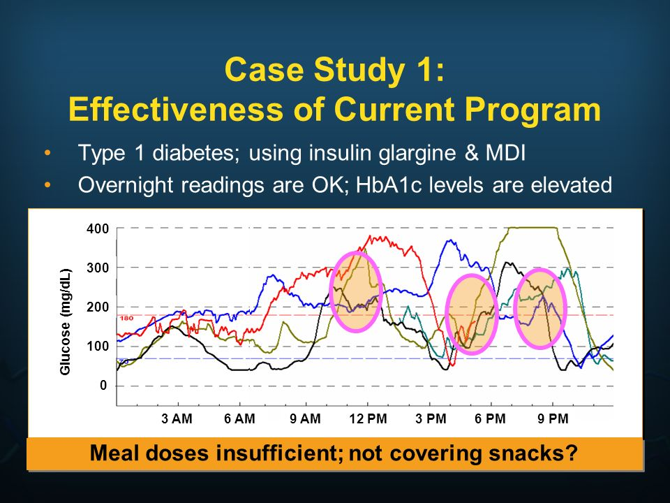 Case Study 1: Effectiveness of Current Program Type 1 diabetes; using insulin glargine & MDI Overnight readings are OK; HbA1c levels are elevated Meal