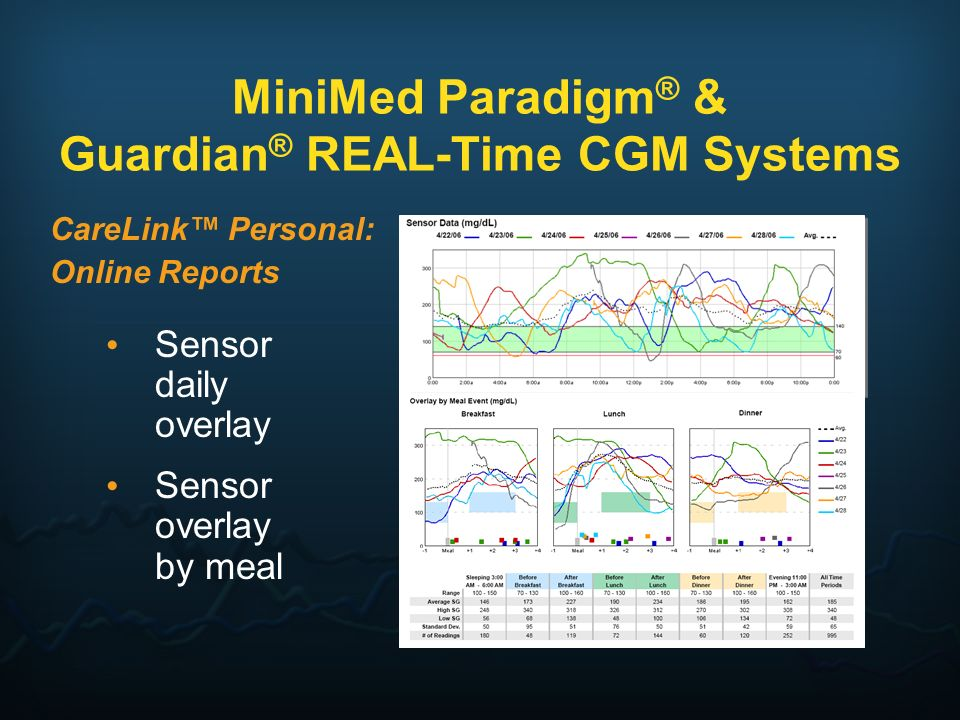 Ingredients For Success Wear the CGM at least 90% of the time Look at the monitor 10-20 times per day Do not over-react to the data; take IOB into account Adjust your therapy based on trends/patterns Calibrate appropriately Minimize nuisance alarms Source: Dr.