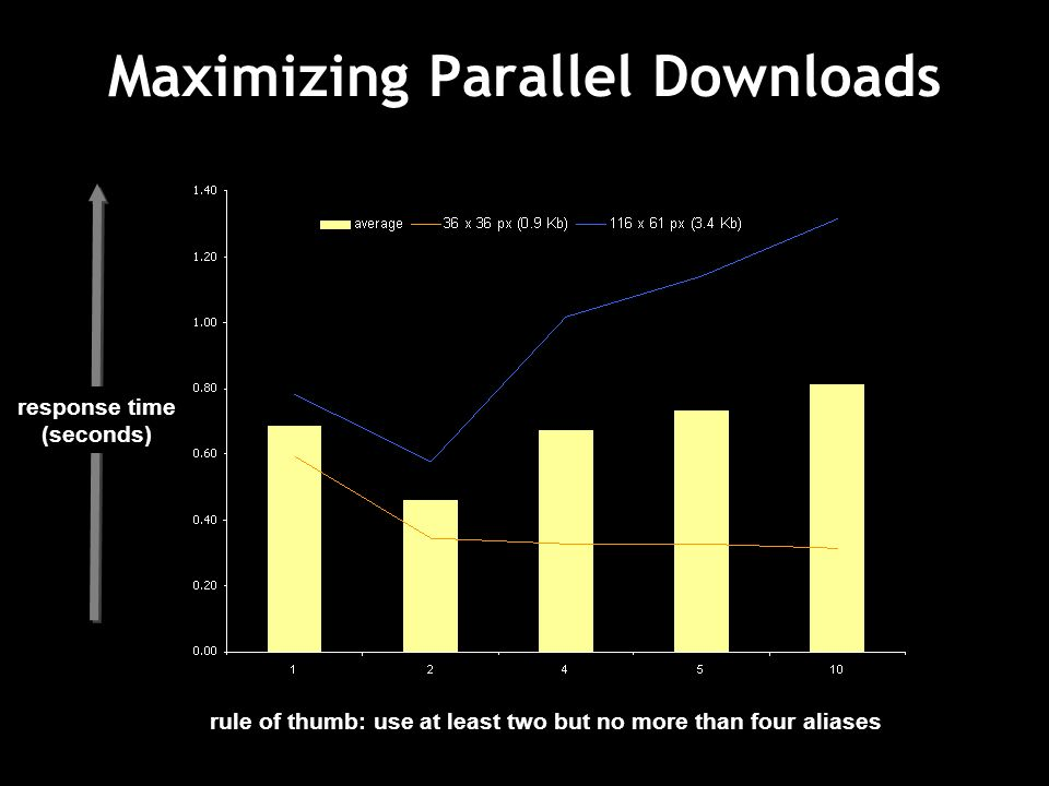 Maximizing Parallel Downloads response time (seconds) rule of thumb: use at least two but no more than four aliases