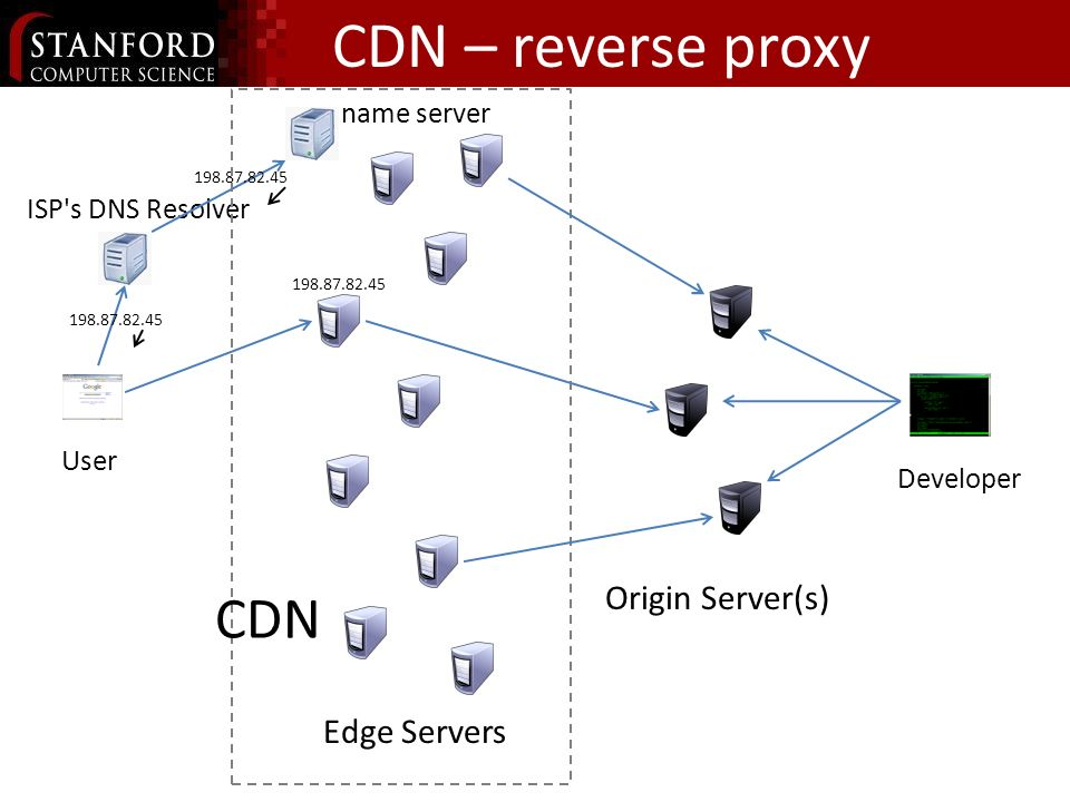 CDN – reverse proxy Edge Servers Origin Server(s) Developer User name server ISP's DNS Resolver 198.87.82.45 CDN