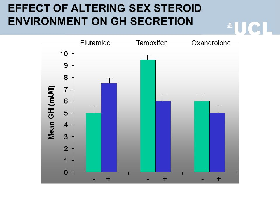 EFFECT OF ALTERING SEX STEROID ENVIRONMENT ON GH SECRETION Flutamide Tamoxifen Oxandrolone